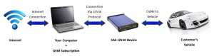 cardaq-plus-sae-j2534-1-amp-j2534-2-scanner-pic-1