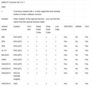 which-tata-mahindra-maruti-diagnostic-scanner-vpecker-easydiag-autel-908p-or-x431-v-2