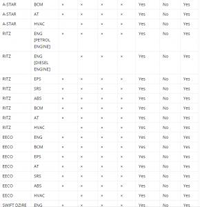 which-tata-mahindra-maruti-diagnostic-scanner-vpecker-easydiag-autel-908p-or-x431-v-5