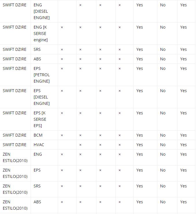 Which Tata Mahindra Maruti diagnostic scanner, Vpecker EasyDiag